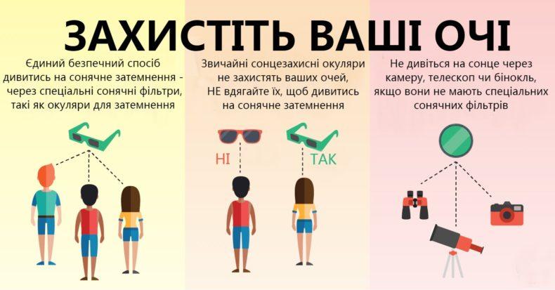 Використання сонцезахисних окулярів для спостереження за сонячним затемненням